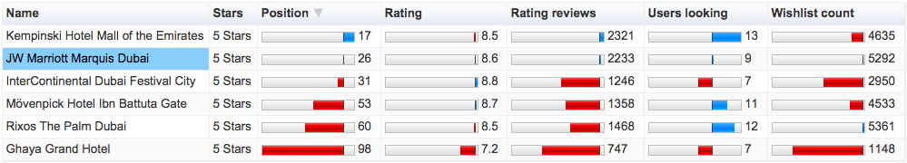 Compare table rating